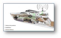 Dénichez votre amplificateur GSM de qualité sur advanced-tracking.com